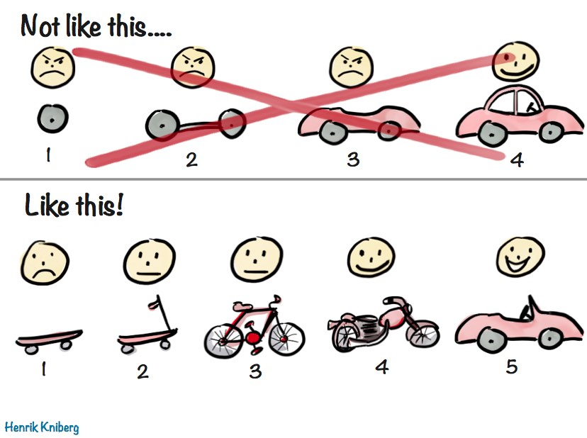 Illustration of MVP product development by Henrik Kniberg