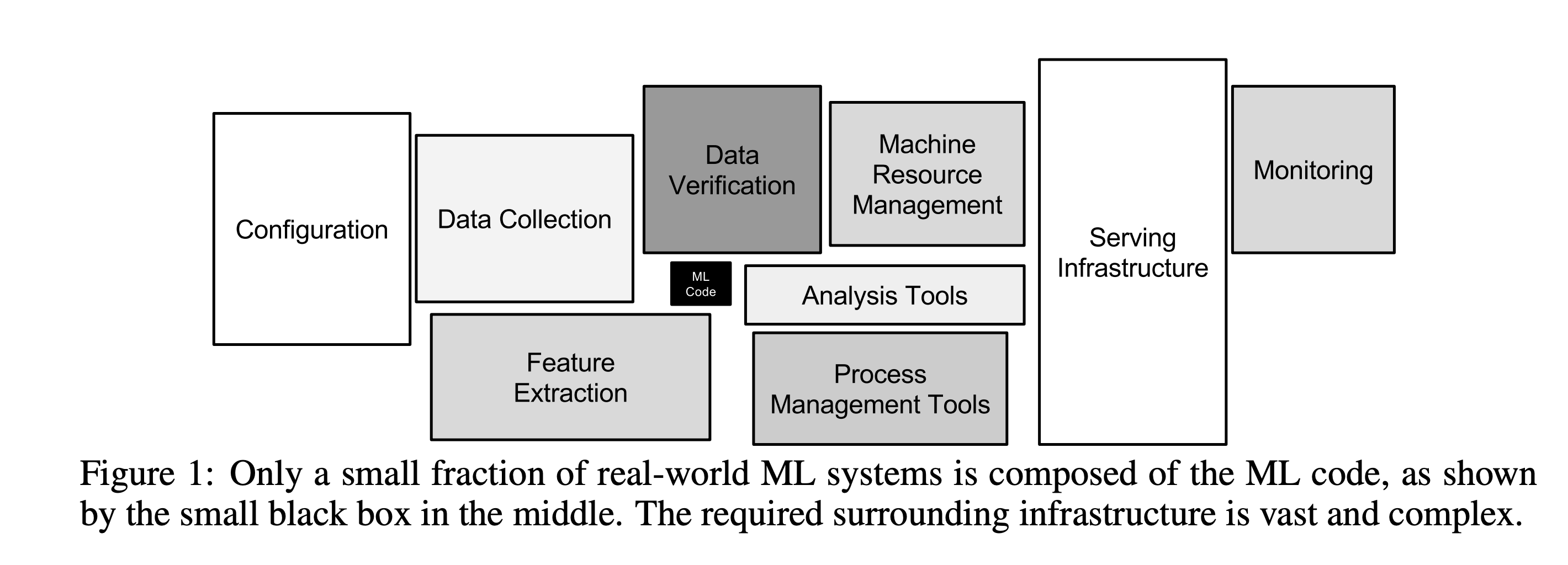 Hidden Technical Debt in Machine Learning Systems paper