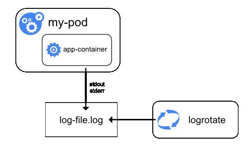node level logging