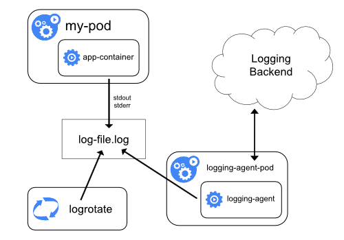 logging with node agent