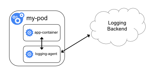 logging with sidecar agent