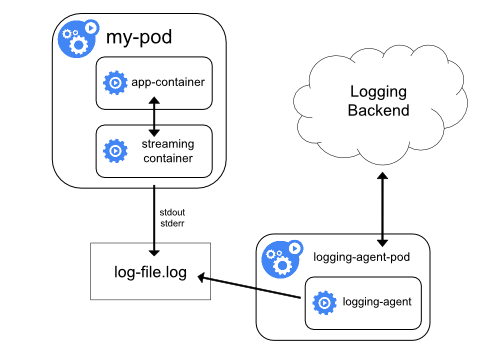 logging with streaming side car