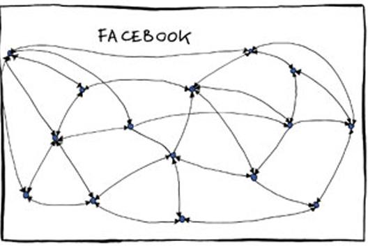 facebook org