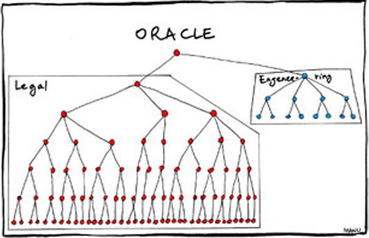 oracle org